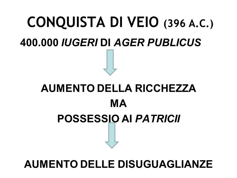 CONQUISTA DI VEIO (396 A.C.) 400.000 IUGERI DI AGER PUBLICUS AUMENTO DELLA RICCHEZZA MA POSSESSIO AI PATRICII AUMENTO DELLE DISUGUAGLIANZE