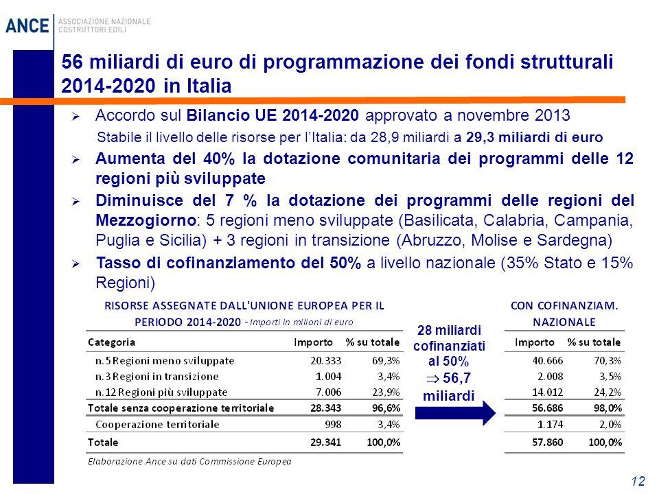 28 miliardi cofinanziati al 50%