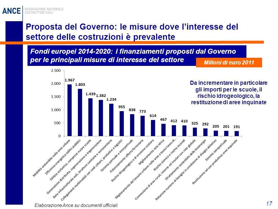 Proposta del Governo: le misure dove l'interesse del settore delle costruzioni è prevalente