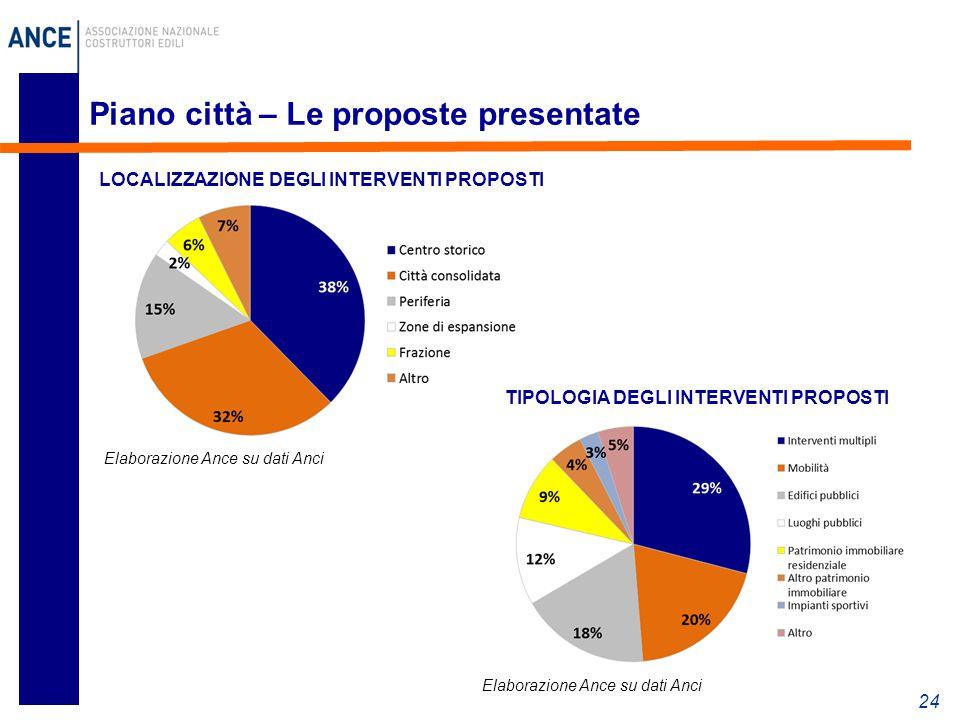 Piano città – Le proposte presentate