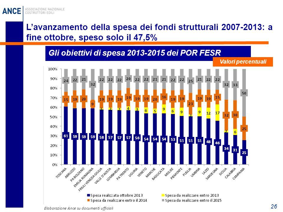 L'avanzamento della spesa dei fondi strutturali 2007-2013: a fine ottobre, speso solo il 47,5%