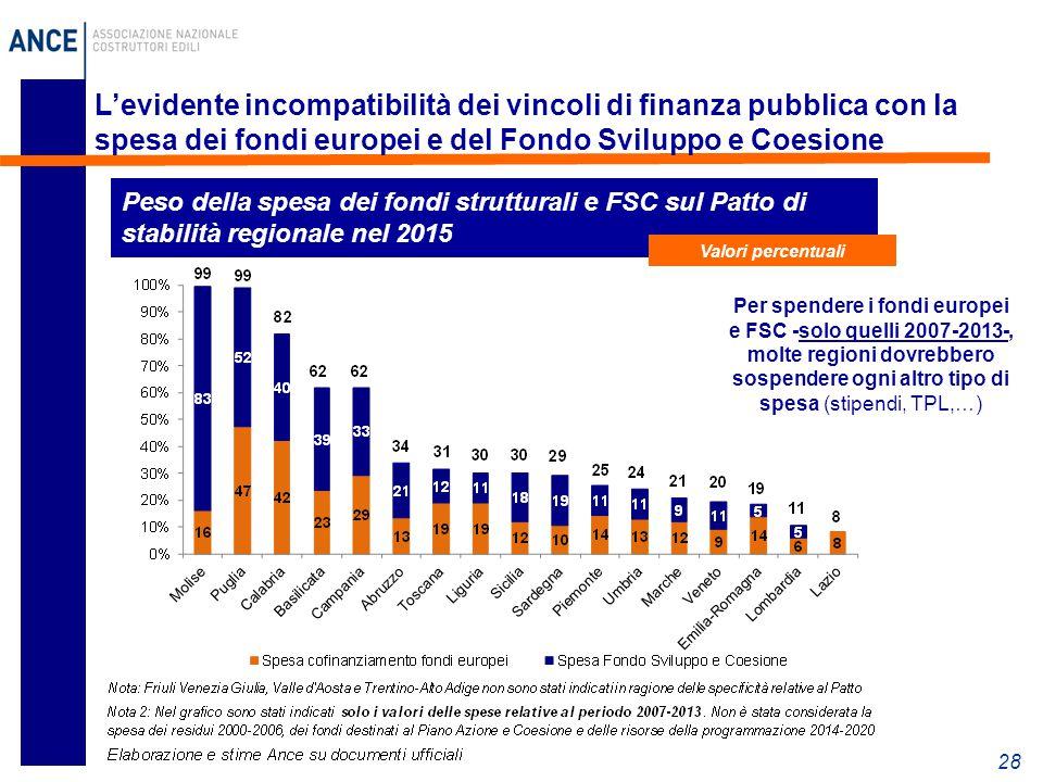 L'evidente incompatibilità dei vincoli di finanza pubblica con la spesa dei fondi europei e del Fondo Sviluppo e Coesione
