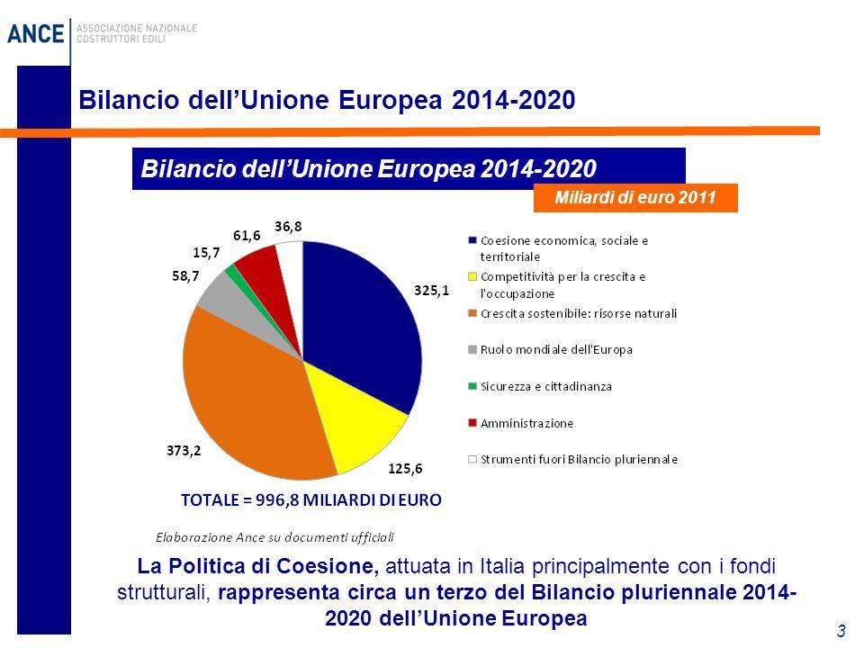 Bilancio dell'Unione Europea 2014-2020