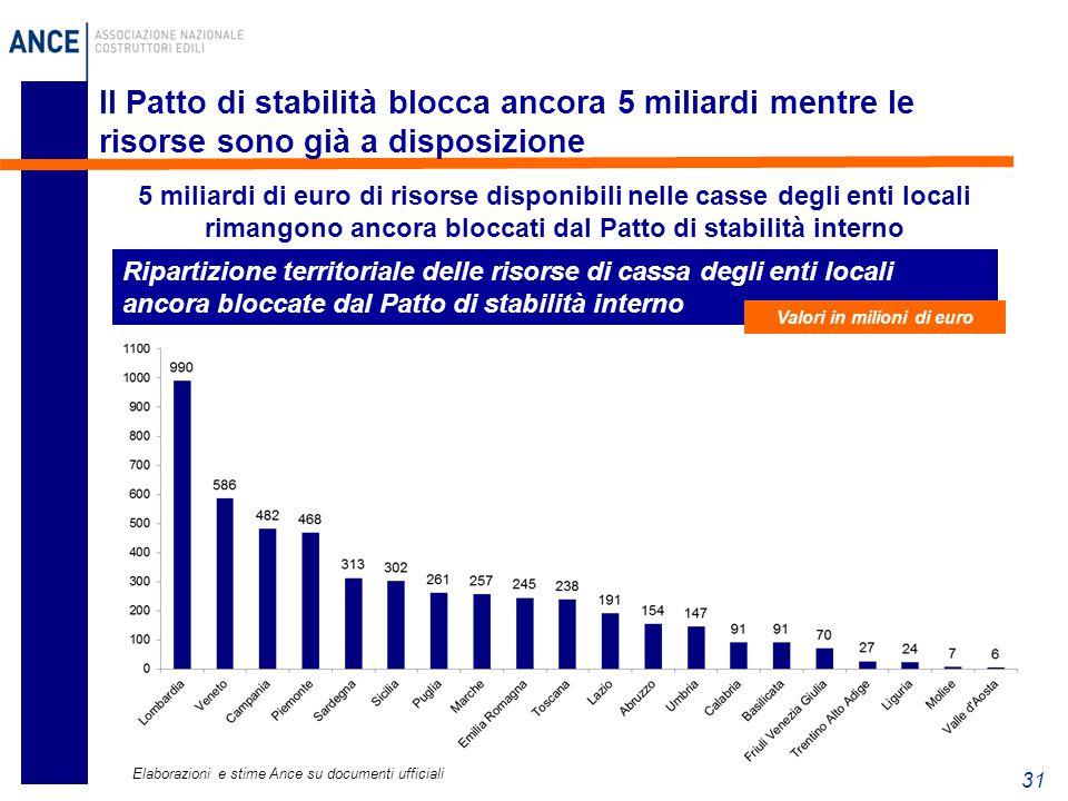 Valori in milioni di euro