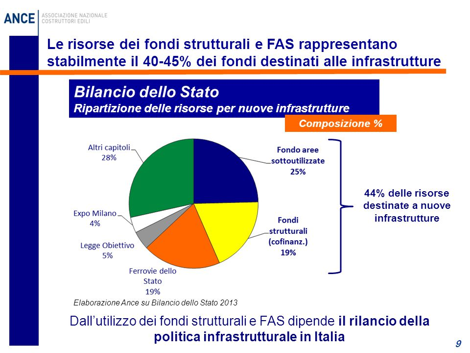 44% delle risorse destinate a nuove infrastrutture