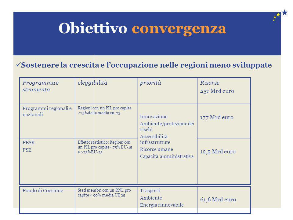 Obiettivo convergenza