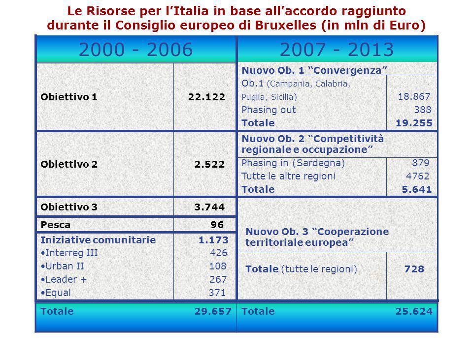 Le Risorse per l'Italia in base all'accordo raggiunto durante il Consiglio europeo di Bruxelles (in mln di Euro)