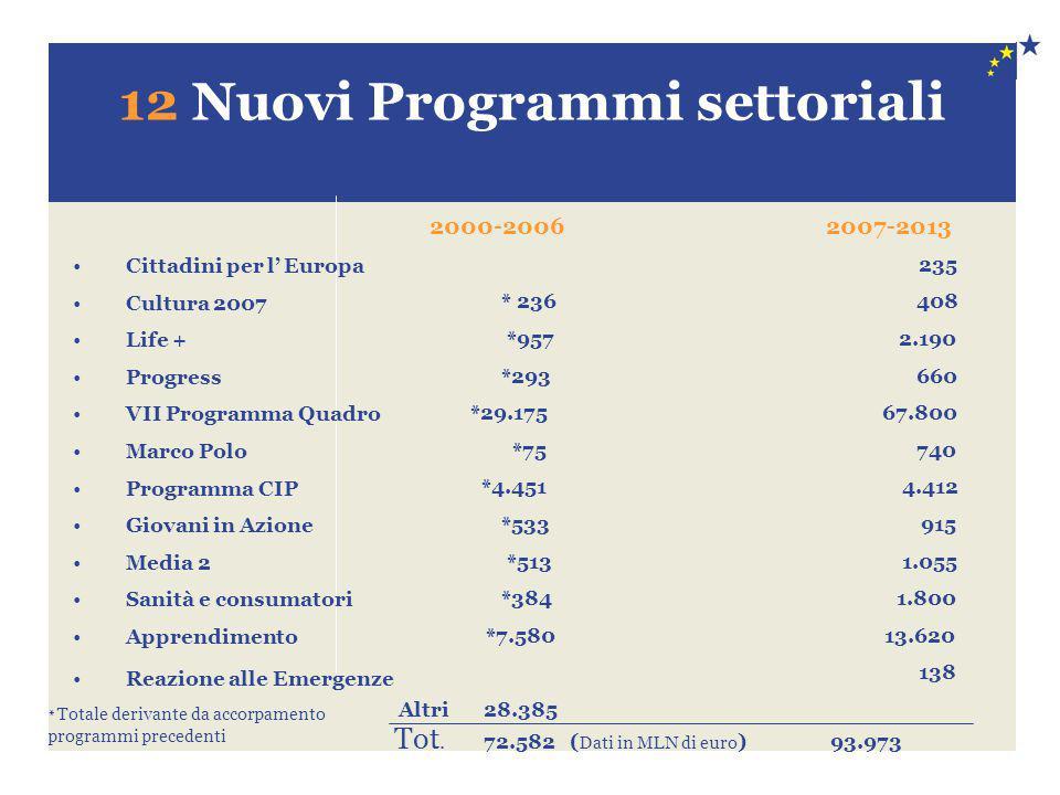 12 Nuovi Programmi settoriali