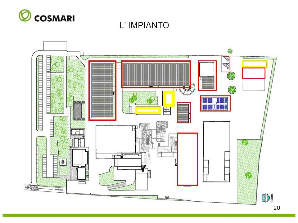 Biossidazione FOS Biossidazione FORSU. Stoccaggio umido e miscelazione. Stoccaggio compost raffinato.
