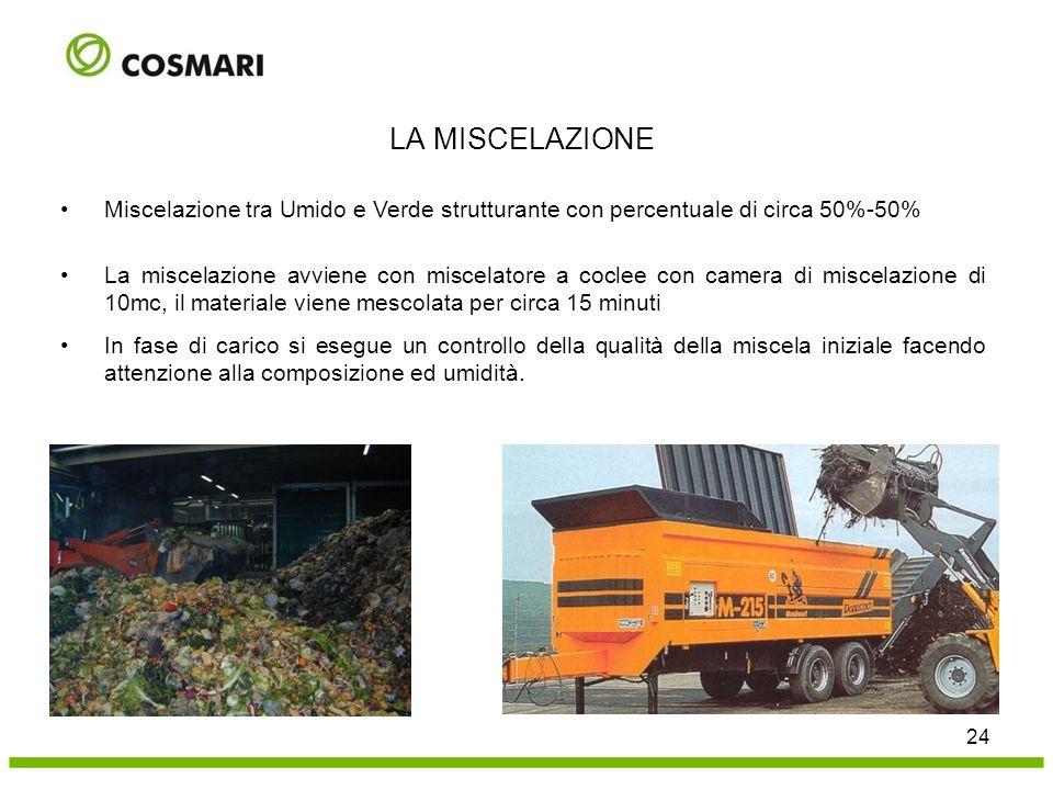 LA MISCELAZIONE Miscelazione tra Umido e Verde strutturante con percentuale di circa 50%-50%