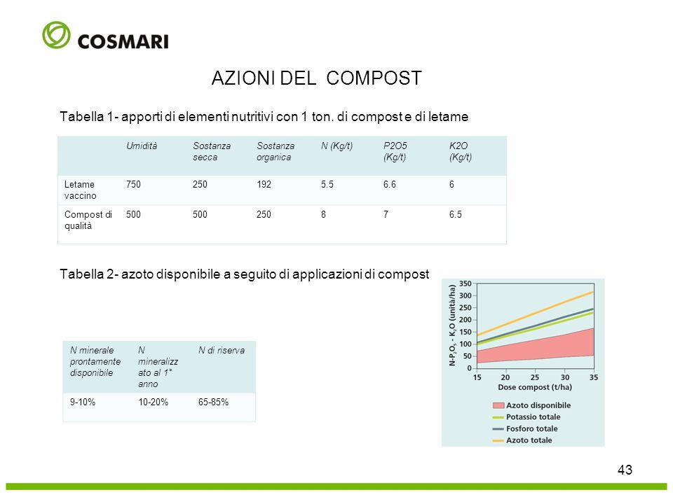 AZIONI DEL COMPOST Tabella 1- apporti di elementi nutritivi con 1 ton. di compost e di letame. Umidità.