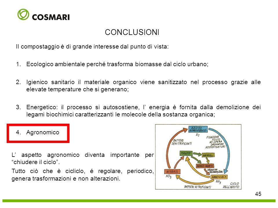 CONCLUSIONI Il compostaggio è di grande interesse dal punto di vista: