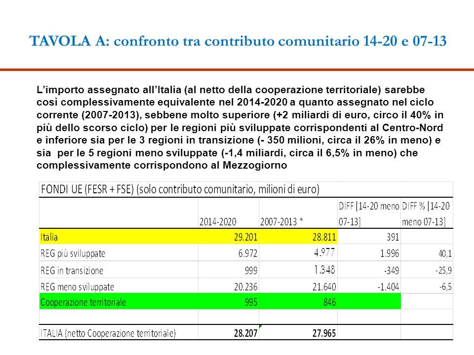 TAVOLA A: confronto tra contributo comunitario 14-20 e 07-13