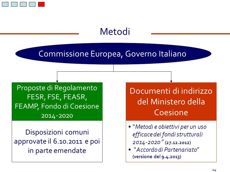 Metodi Commissione Europea, Governo Italiano