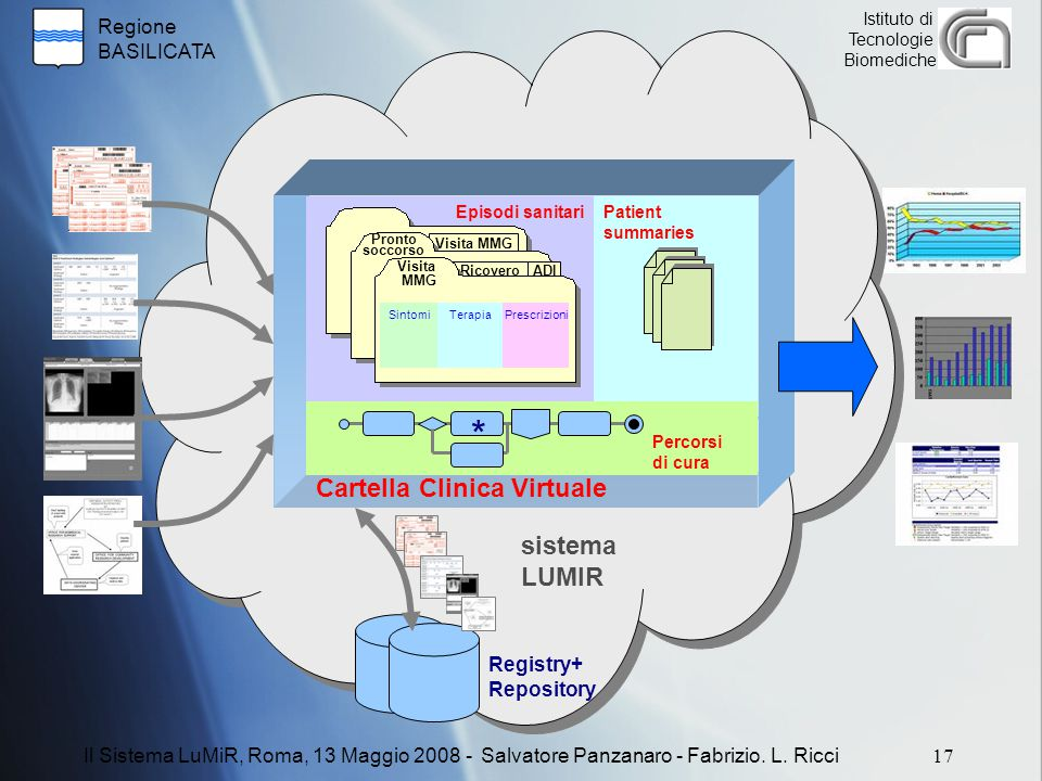 * Cartella Clinica Virtuale sistema LUMIR Registry+ Repository