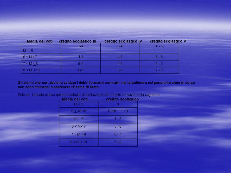 Media dei voti credito scolastico