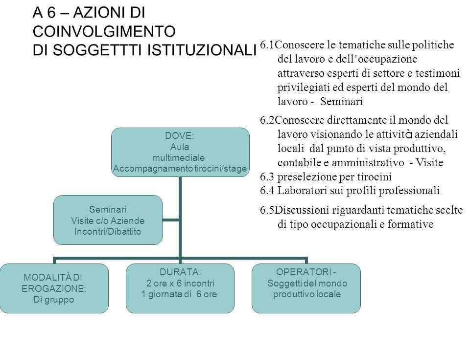 A 6 – AZIONI DI COINVOLGIMENTO DI SOGGETTTI ISTITUZIONALI