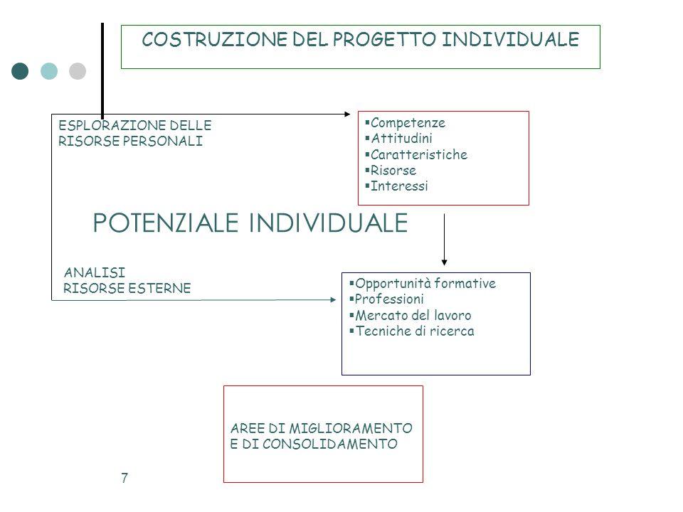 COSTRUZIONE DEL PROGETTO INDIVIDUALE
