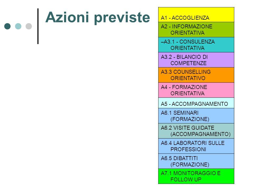 Azioni previste A1 - ACCOGLIENZA A2 - INFORMAZIONE ORIENTATIVA