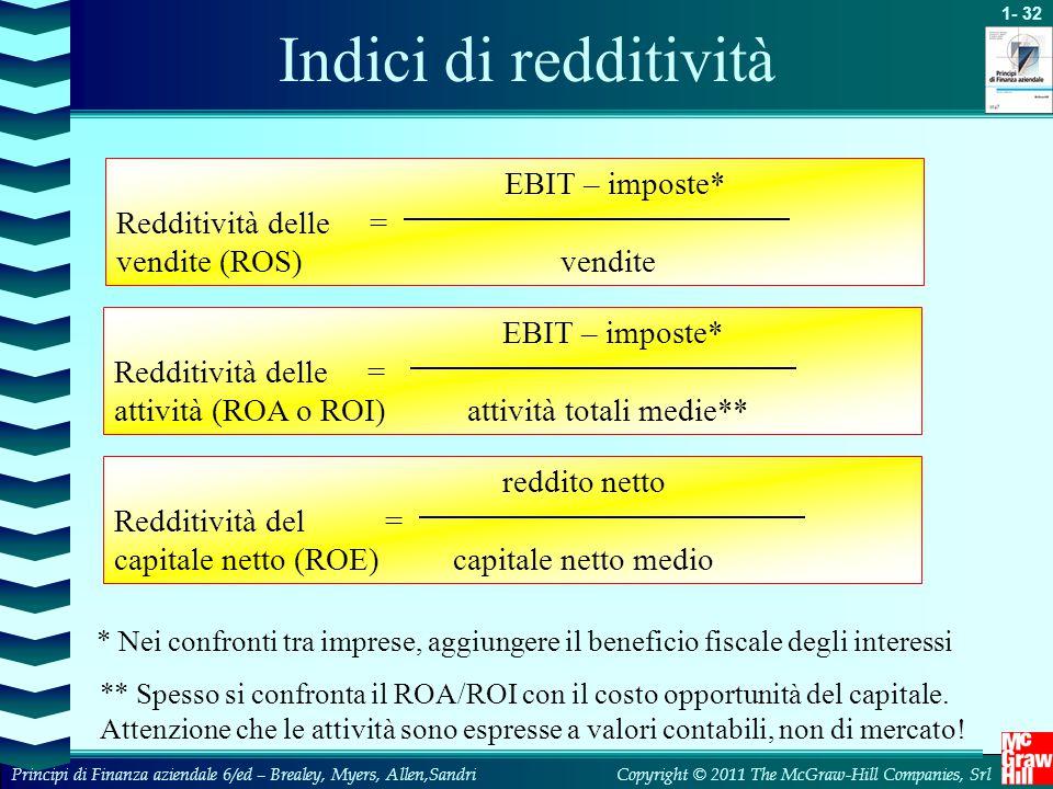 Indici di redditività EBIT – imposte* Redditività delle =