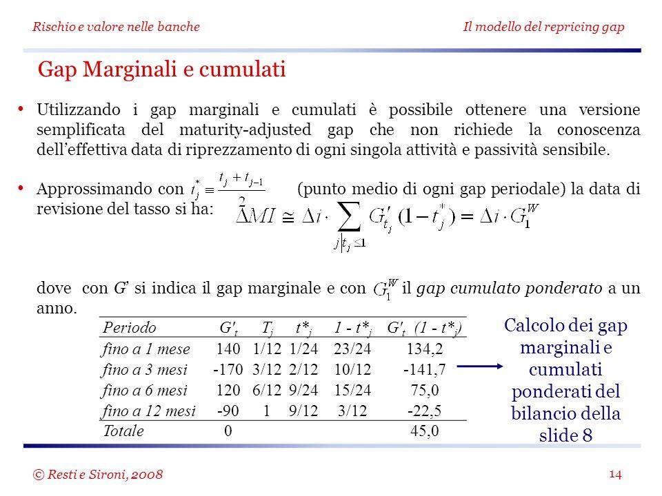 Calcolo dei gap marginali e cumulati ponderati del bilancio della