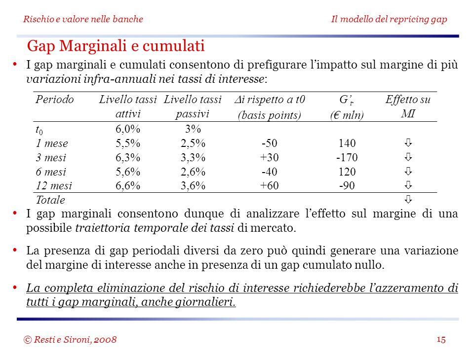 Gap Marginali e cumulati