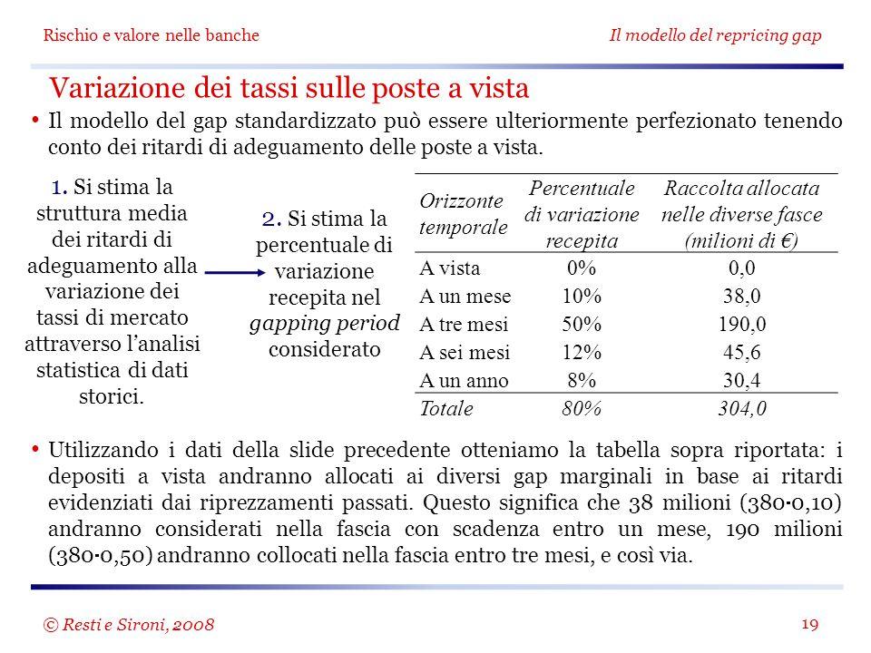 Variazione dei tassi sulle poste a vista