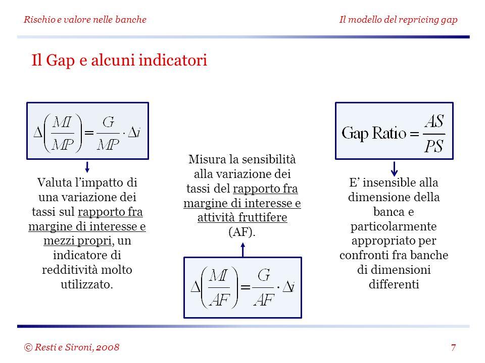 Il Gap e alcuni indicatori