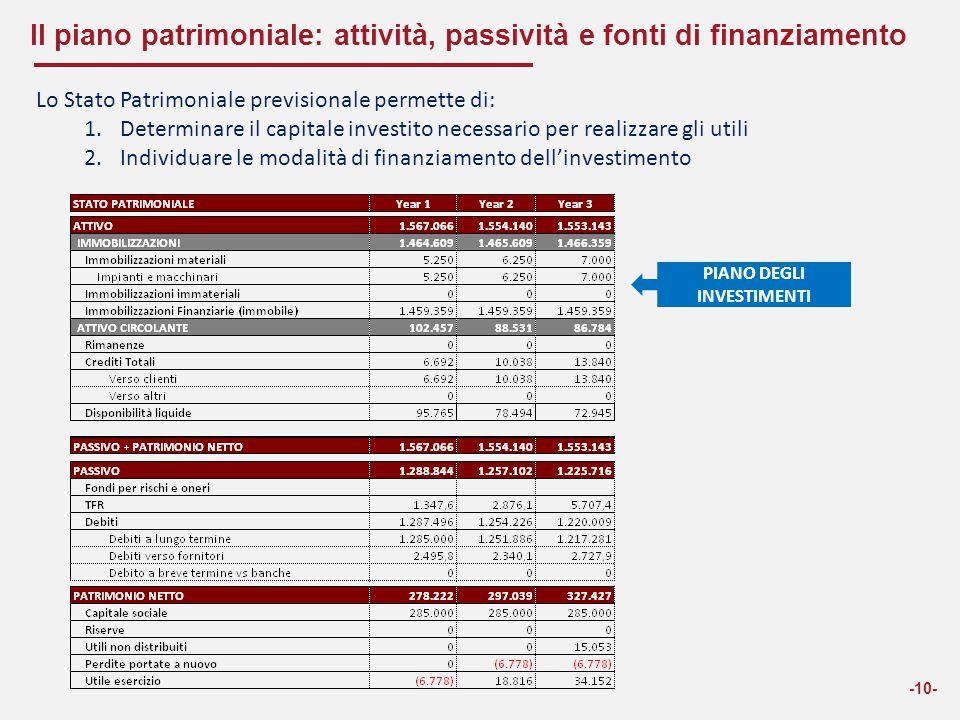 Il piano patrimoniale: attività, passività e fonti di finanziamento
