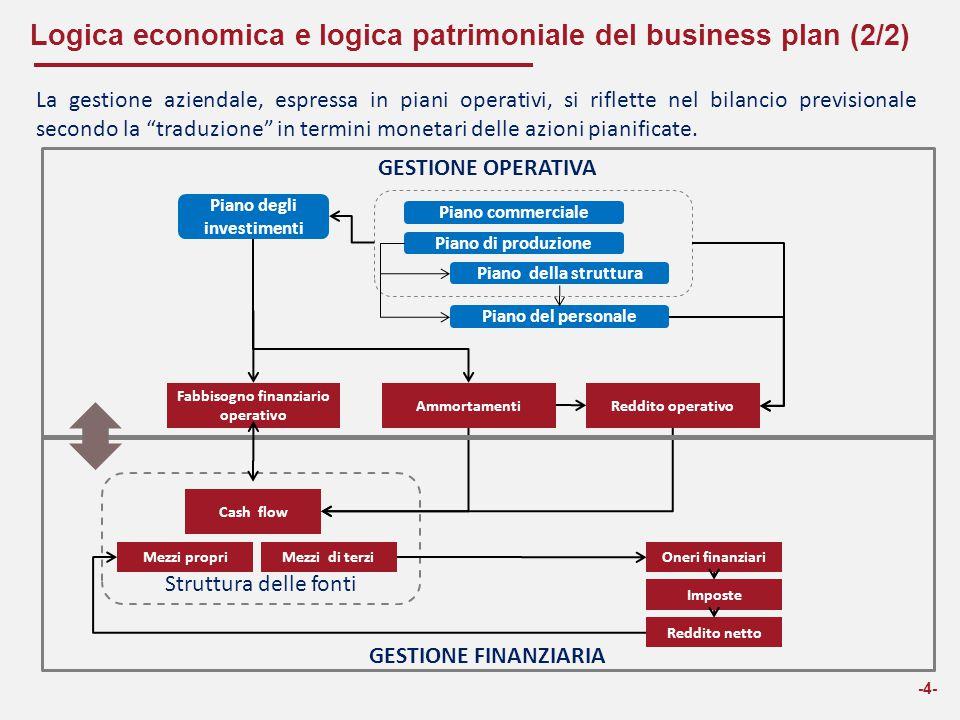 Logica economica e logica patrimoniale del business plan (2/2)