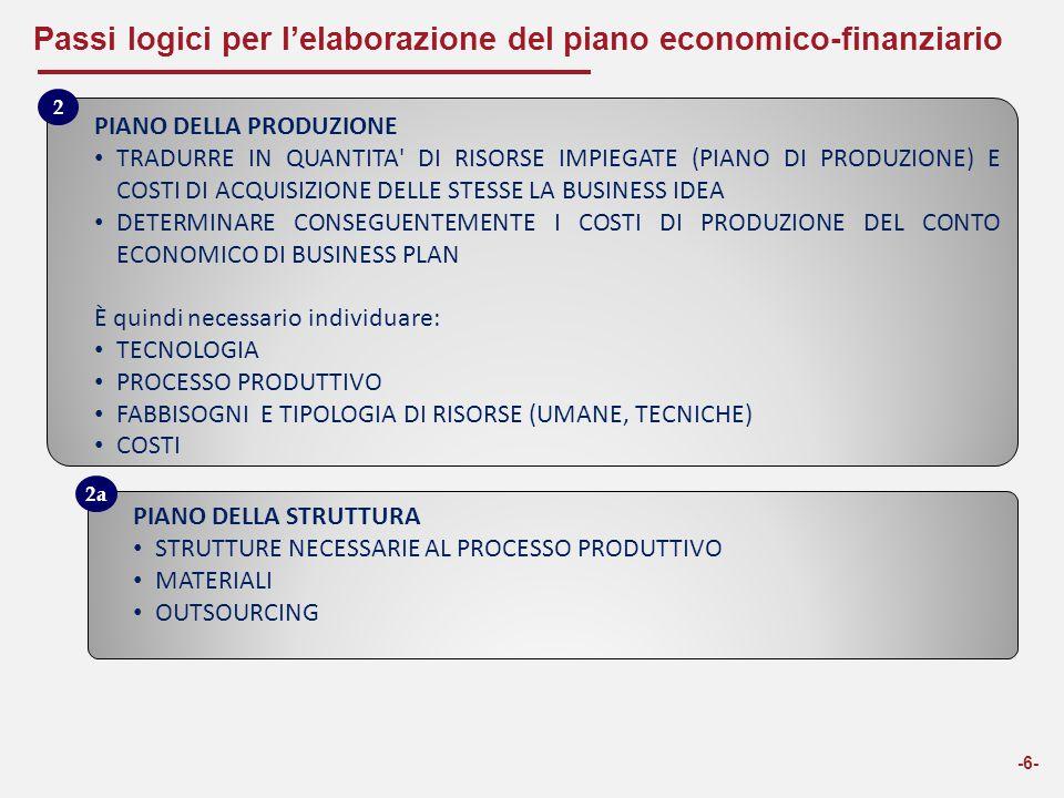 Passi logici per l'elaborazione del piano economico-finanziario