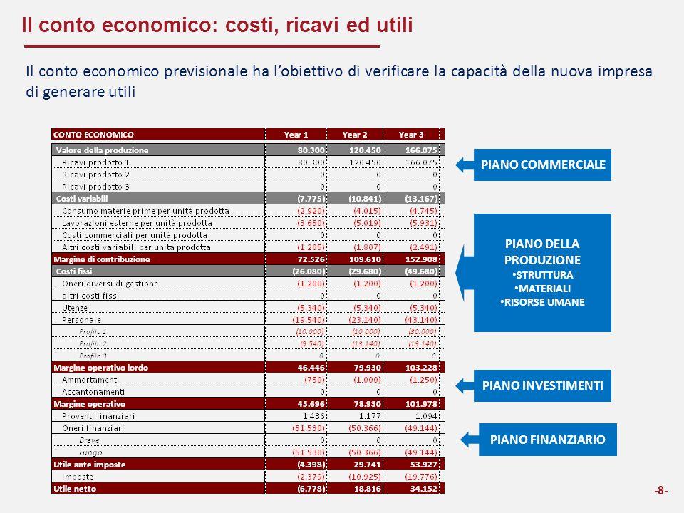 Il conto economico: costi, ricavi ed utili