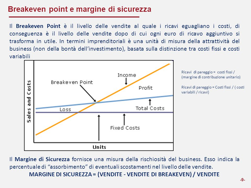 Breakeven point e margine di sicurezza