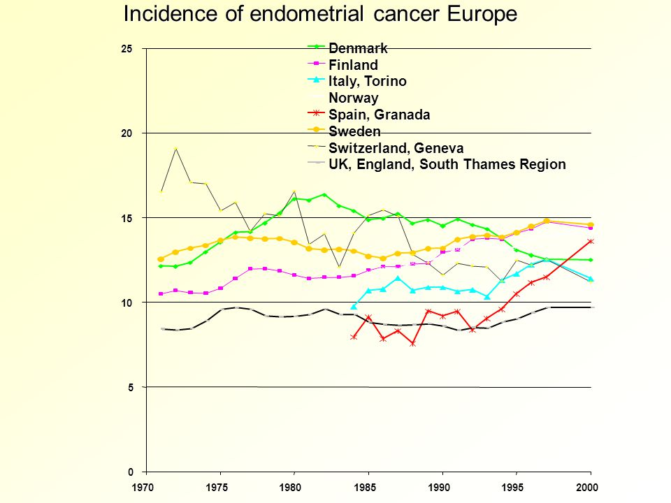 Incidence of endometrial cancer Europe