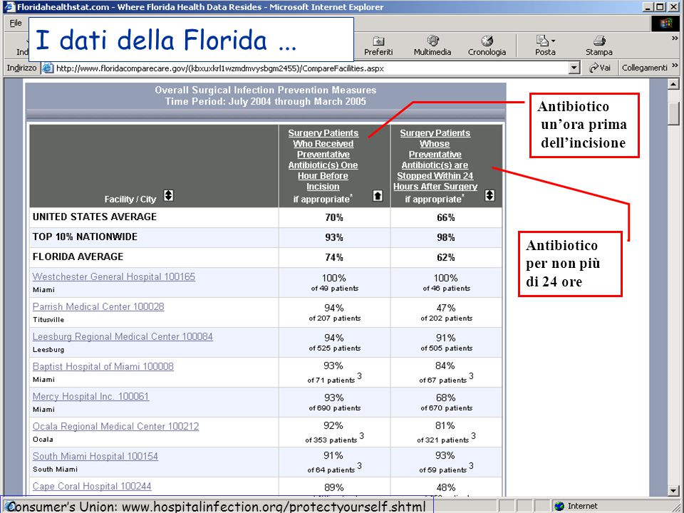 I dati della Florida ... Antibiotico un'ora prima dell'incisione