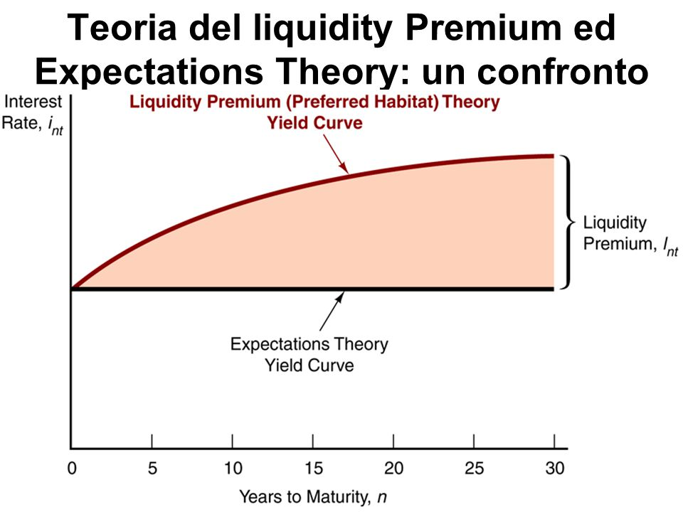 Teoria del liquidity Premium ed Expectations Theory: un confronto