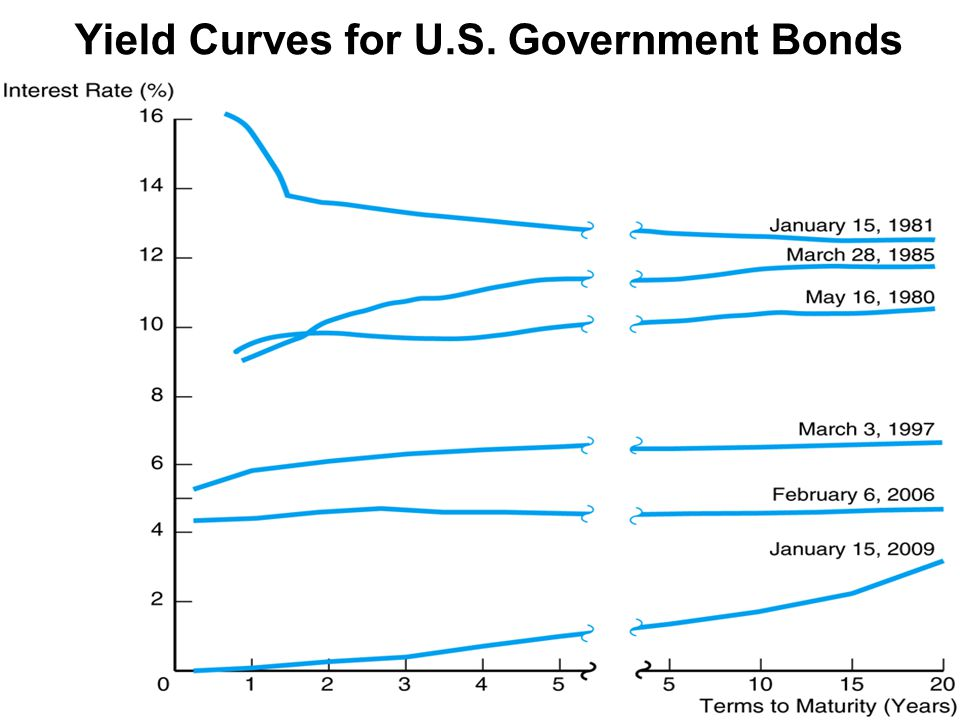 Yield Curves for U.S. Government Bonds