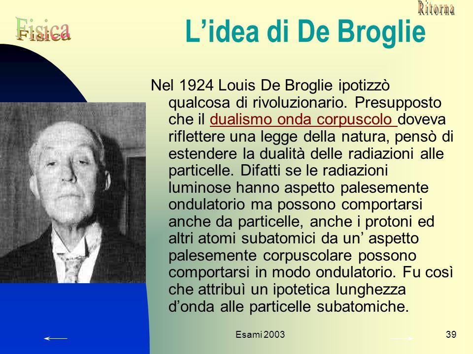 L'idea di De Broglie Fisica