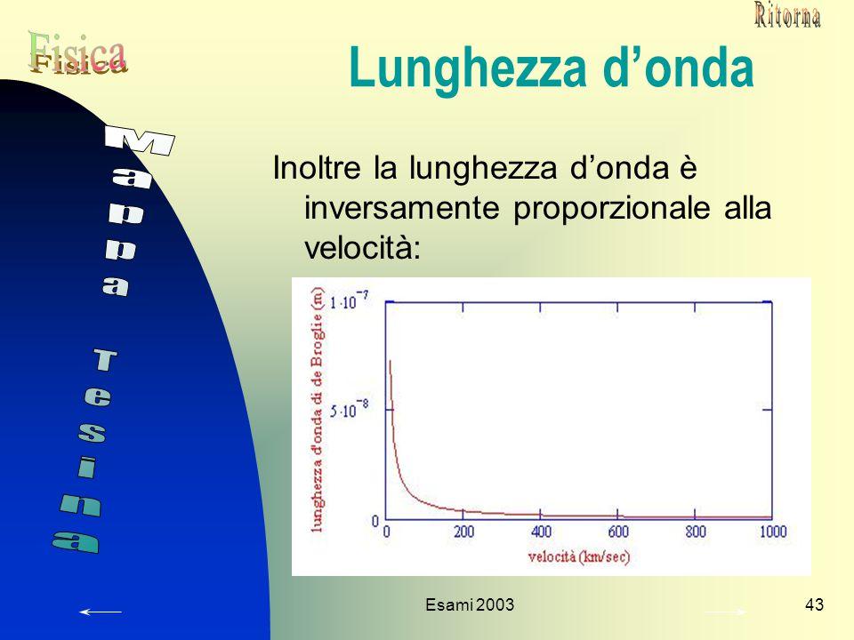 Lunghezza d'onda Mappa Tesina