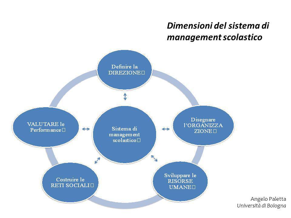 Dimensioni del sistema di management scolastico