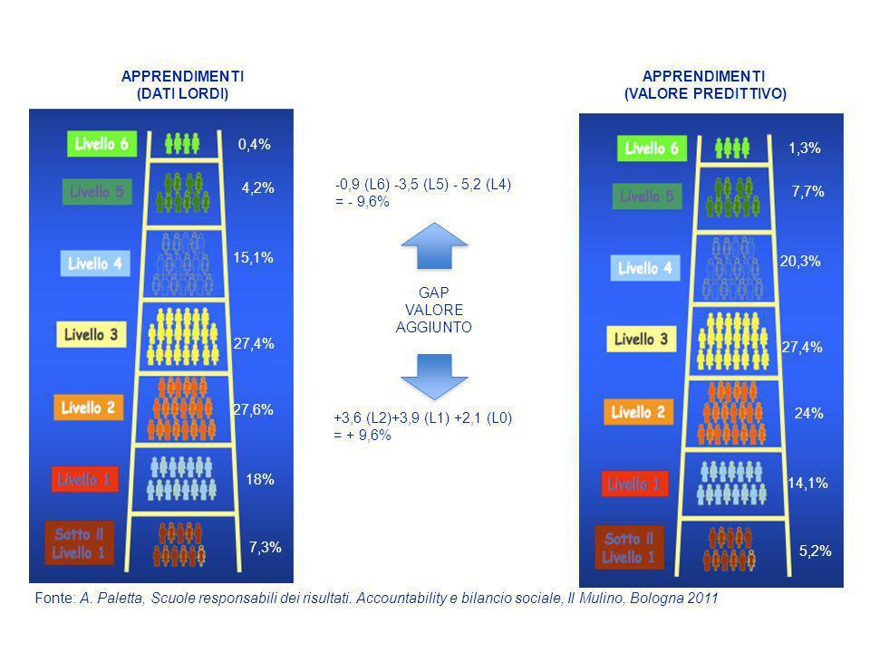 APPRENDIMENTI (DATI LORDI) APPRENDIMENTI. (VALORE PREDITTIVO) 1,3% 0,4% 1,3% 4,2% -0,9 (L6) -3,5 (L5) - 5,2 (L4)
