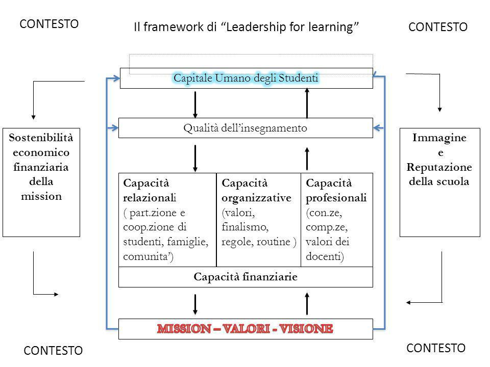 Il framework di Leadership for learning