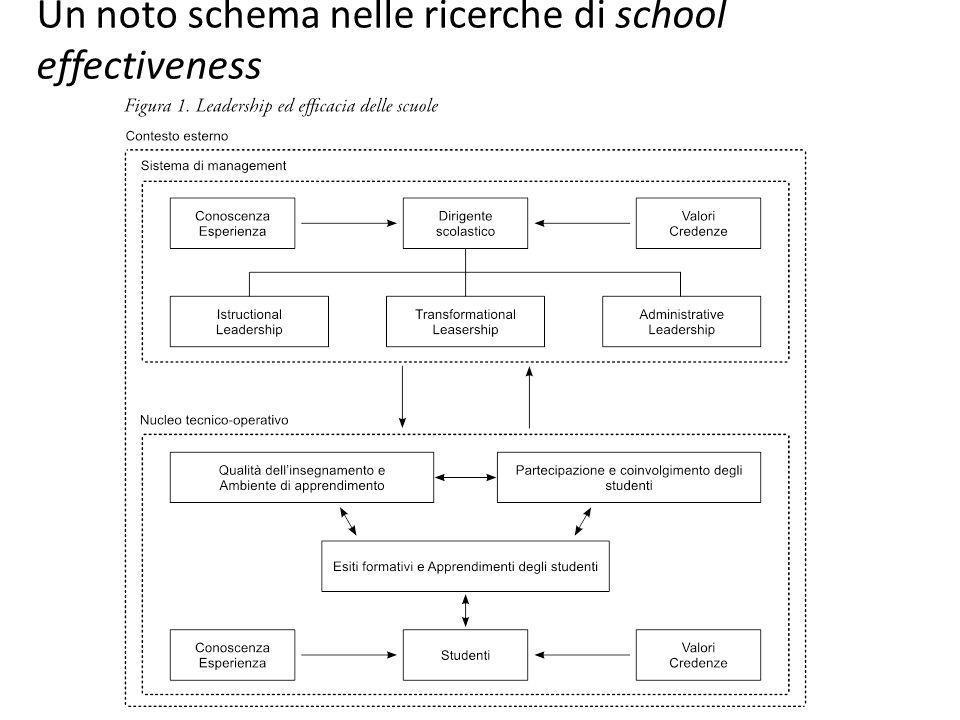 Un noto schema nelle ricerche di school effectiveness