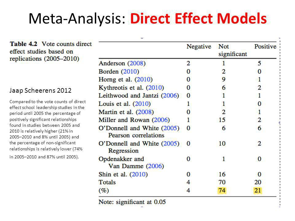 Meta-Analysis: Direct Effect Models