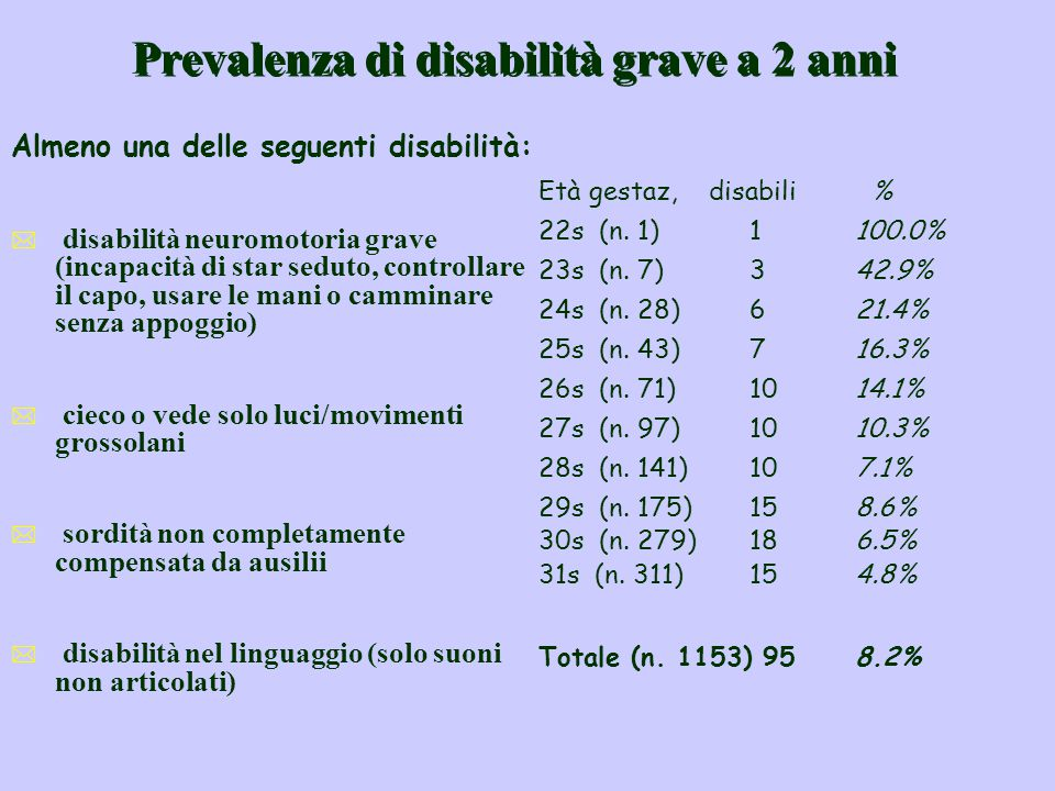 Prevalenza di disabilità grave a 2 anni