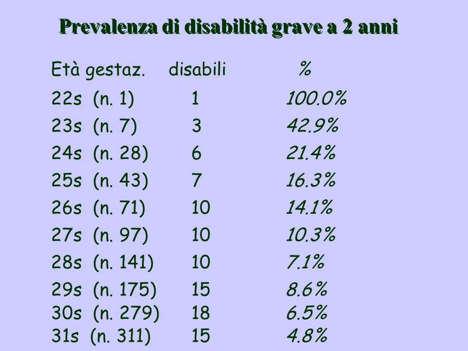 Prevalenza di disabilità grave a 2 anni