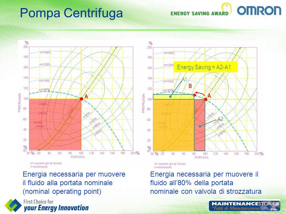 Pompa Centrifuga Energy Saving = A2-A1. A1. B. A. A. A2.