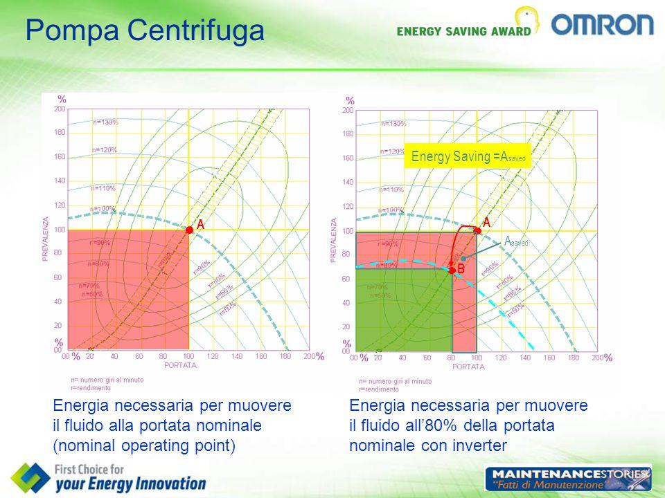 Pompa Centrifuga Energy Saving =Asaved. A. A. Asaved. B.