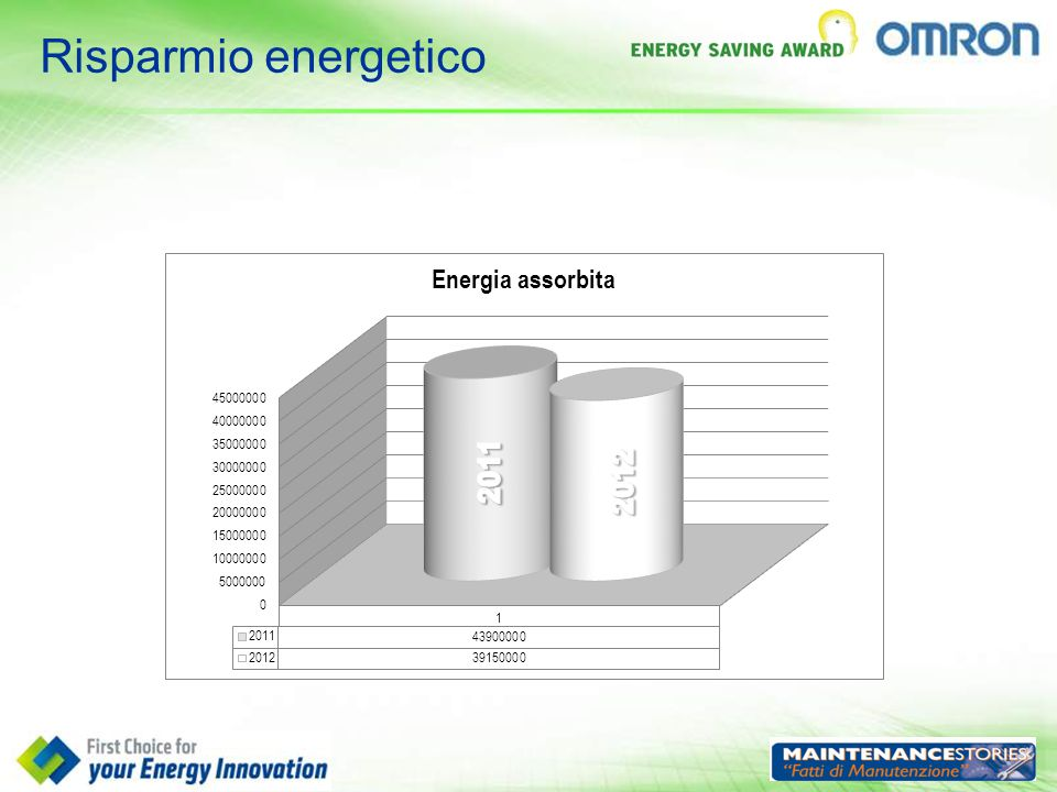 Risparmio energetico 2011 2012
