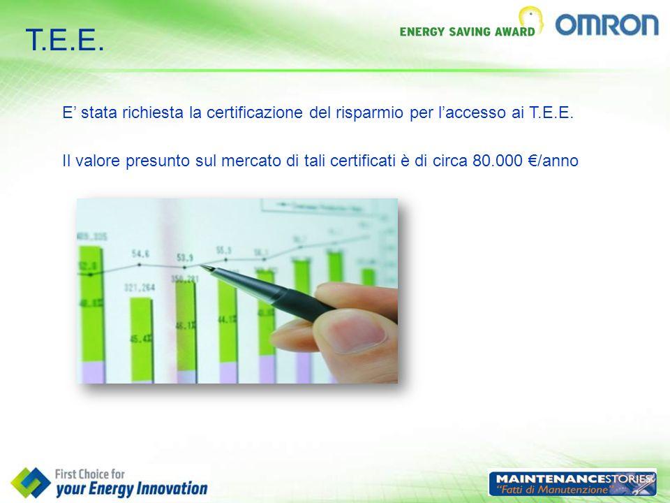 T.E.E. E' stata richiesta la certificazione del risparmio per l'accesso ai T.E.E.